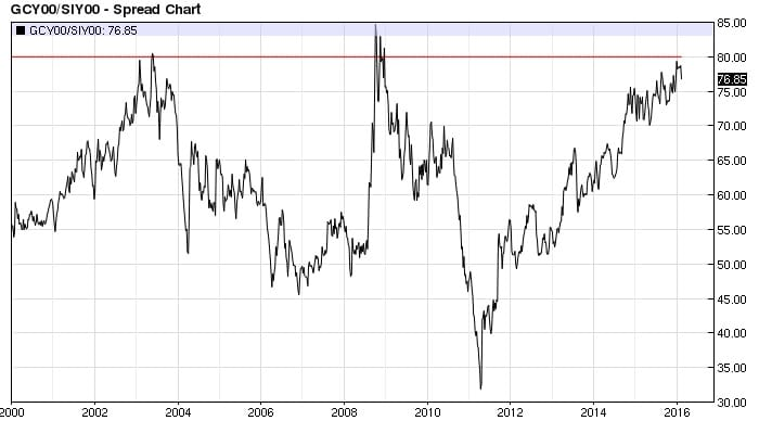 Gold Silver ratio weekly (80-to-1)