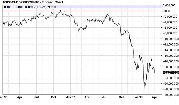 Gold (100 oz.) Silver (8,000 oz.) spread daily decline (1996-1998)